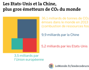 co2-pays